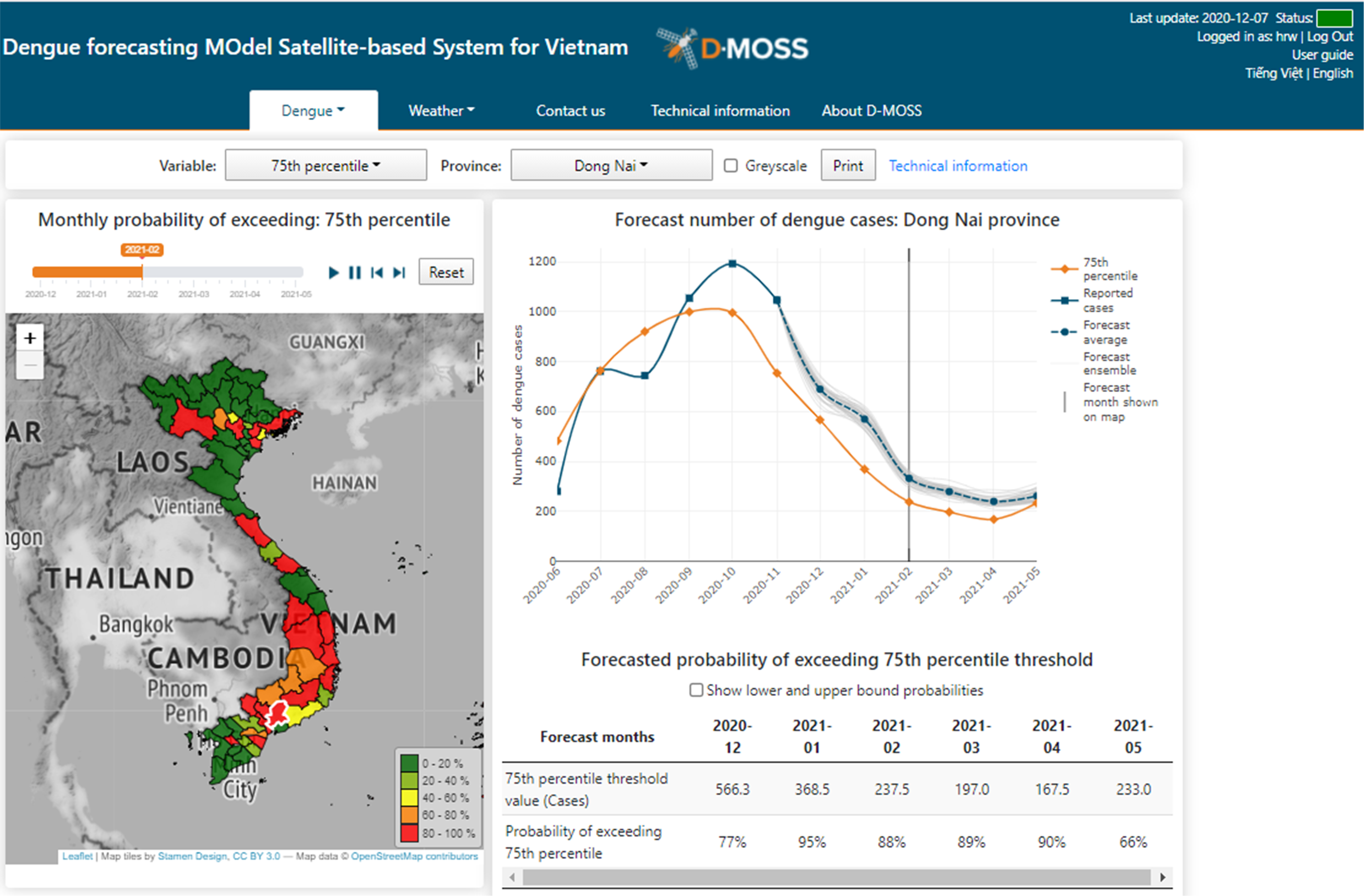 Figure 2: English version of the D-MOSS graphical user interface showing the forecast number of dengue cases for the province of Dong Nai over the next six months.