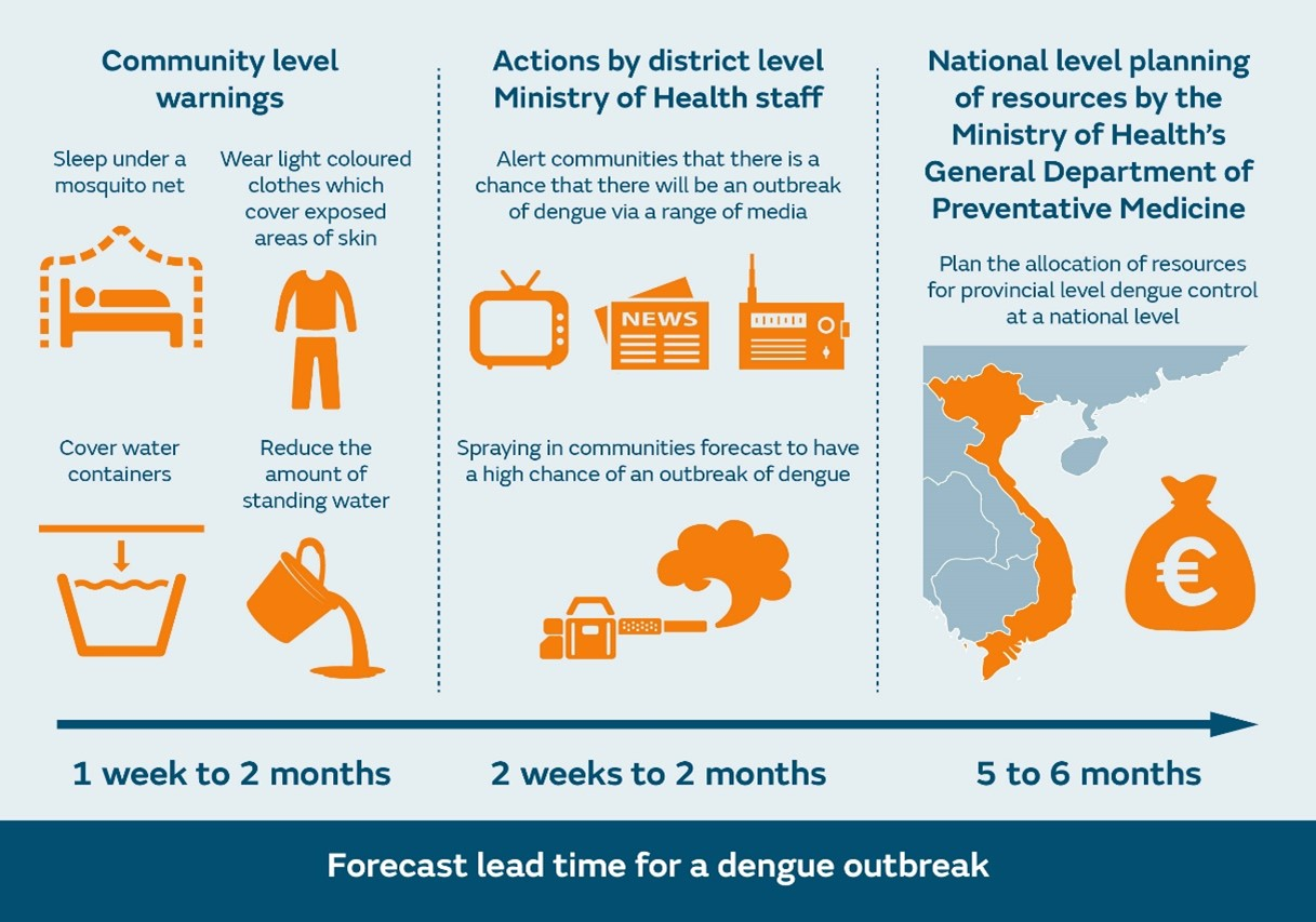 Figure 3: Early actions which can be put in place to prevent a dengue outbreak at different spatial scales for the different forecast lead times provided by D-MOSS.