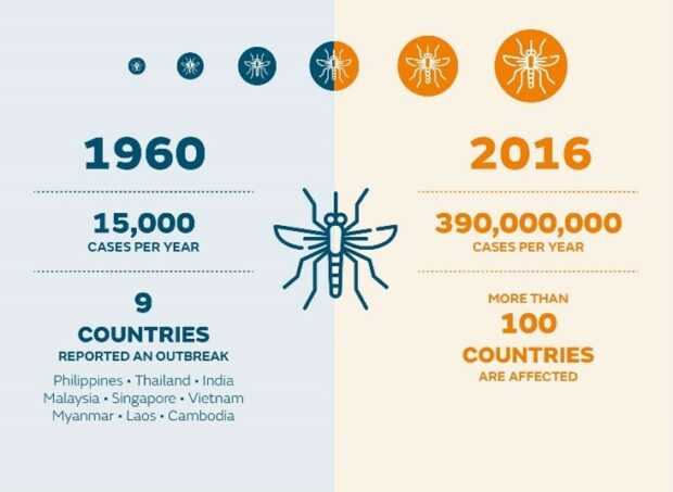 The increase in cases of dengue over the past 50 years
